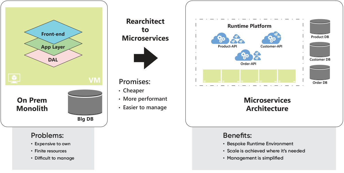 Rearchitect to Microservice Solution
