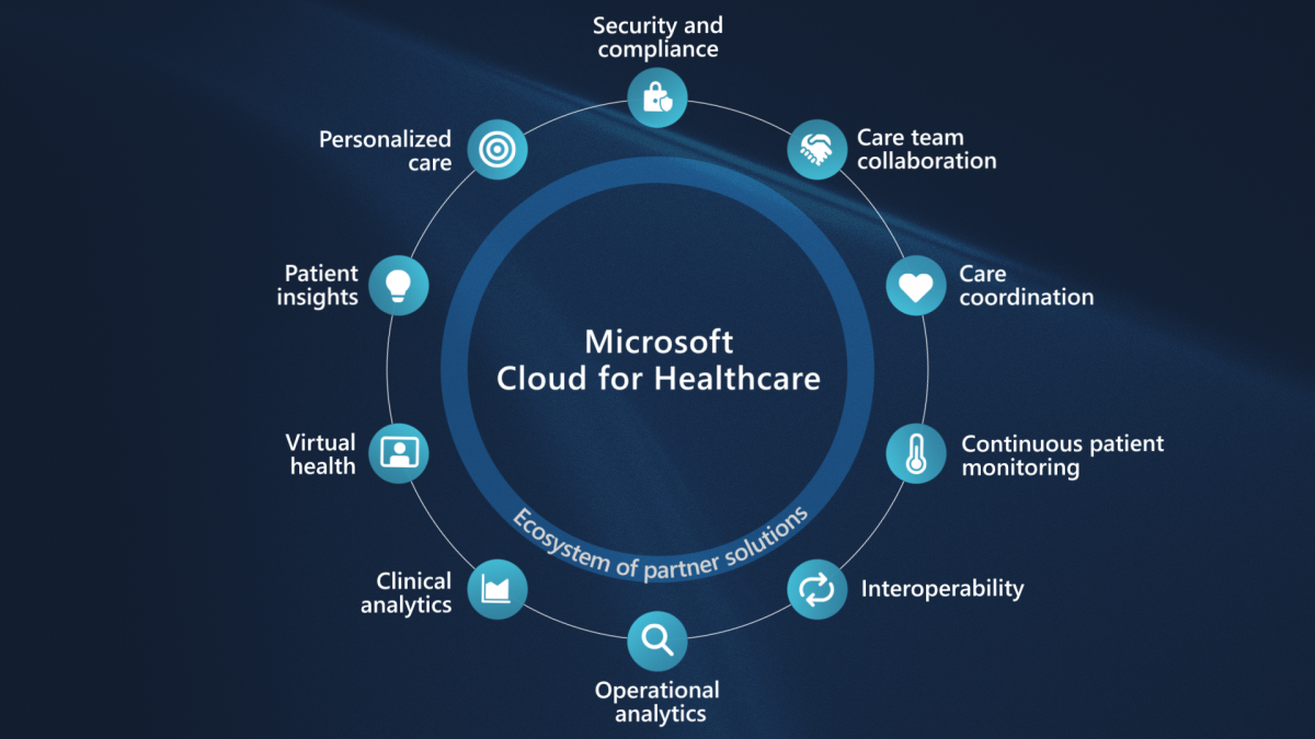 Microsoft Cloud for Healthcare | Microsoft Ignite 2020