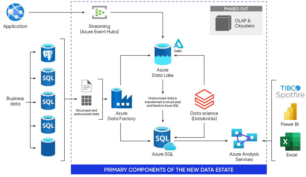 Modern-Data-Estate_Unify-Data-Architecture