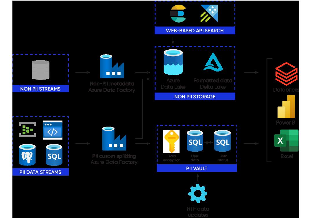 Modern-Data-Estate_Democratized-Data-Architecture