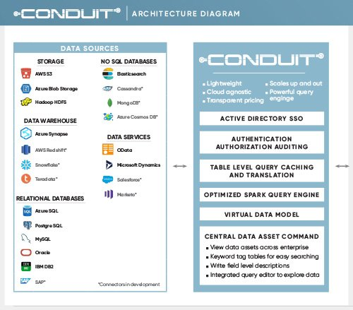 Conduit Architecture Diagram