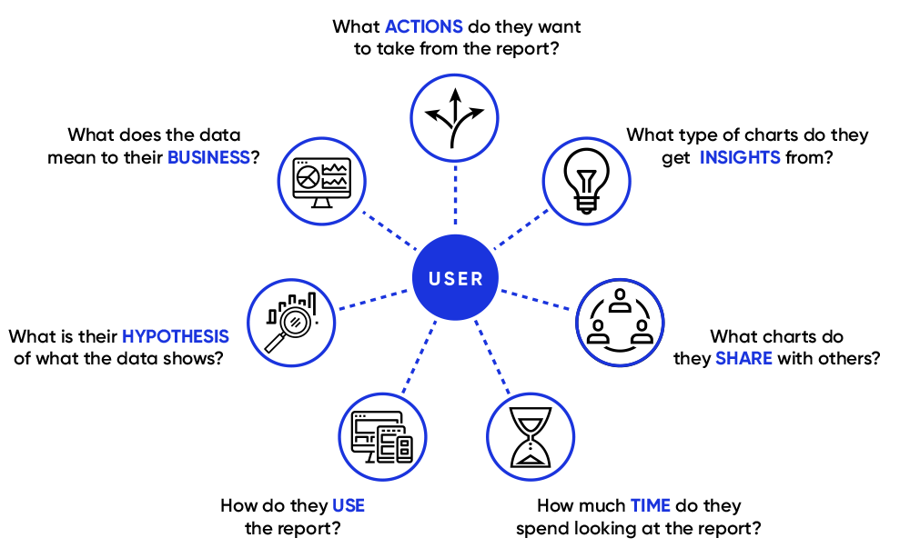 Data virtualization with User-Based Design
