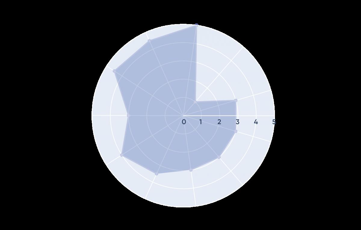 Designing a data dream team - Phase 1