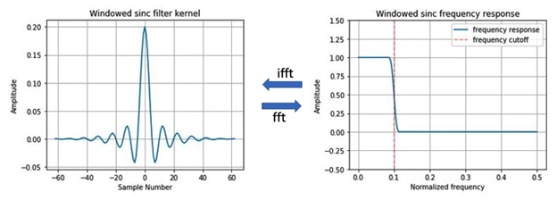 Frequently response and filter kernels