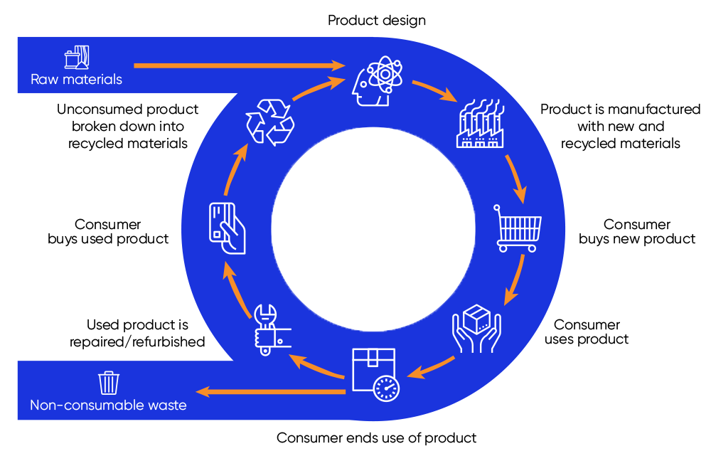 Circular inventory is a popular concept of retail with sustainability built into it's second-hand nature.