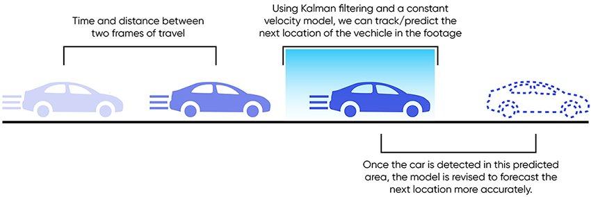 Kalman filtering vehicular tracking