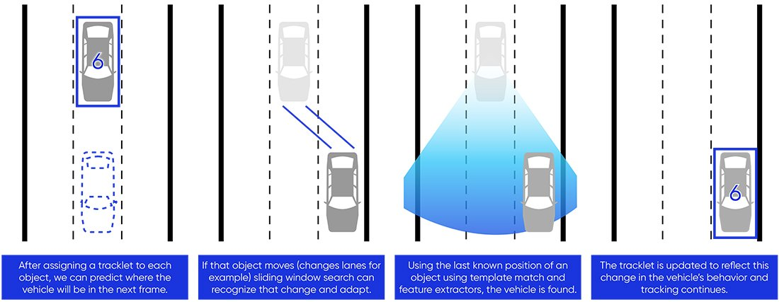 Sliding window search to track vehicles