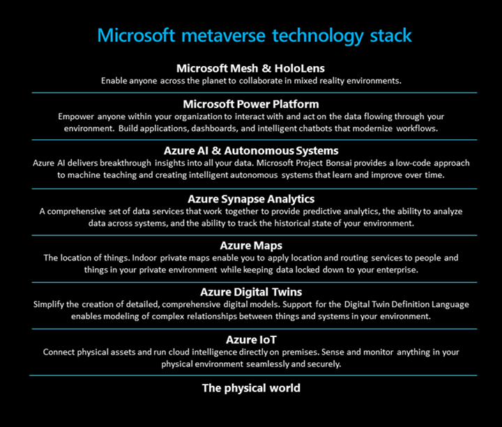 Microsoft's Metaverse technology stack