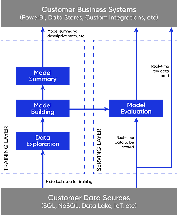 Machine learning applied between customer data sources and customer business systems