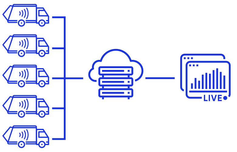 Cloud-enabled scales for near real-time analytics